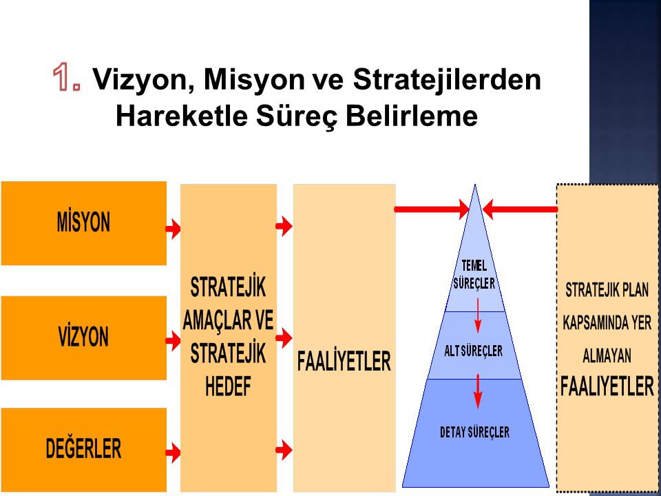 1. Vizyon, Misyon ve Stratejilerden Hareketle Süreç Belirleme