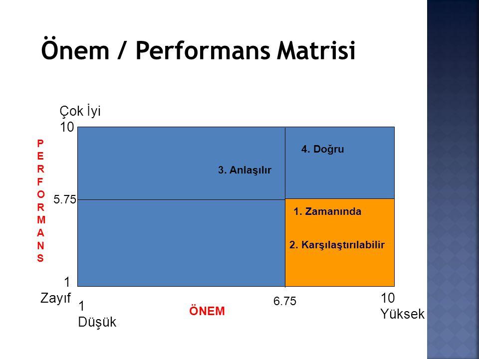 Önem / Performans Matrisi