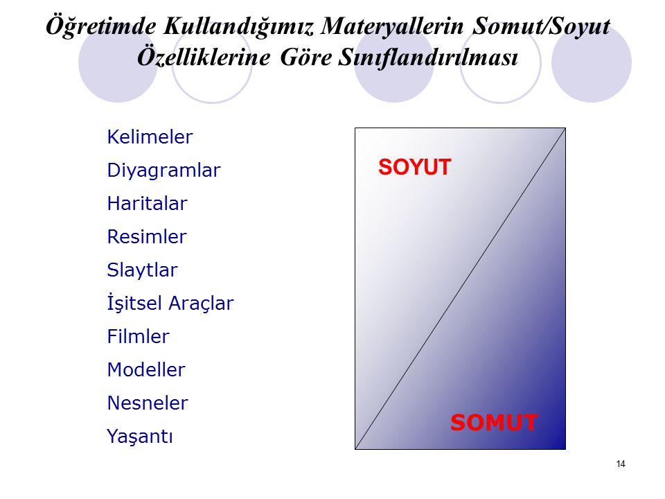 Öğretimde Kullandığımız Materyallerin Somut/Soyut Özelliklerine Göre Sınıflandırılması
