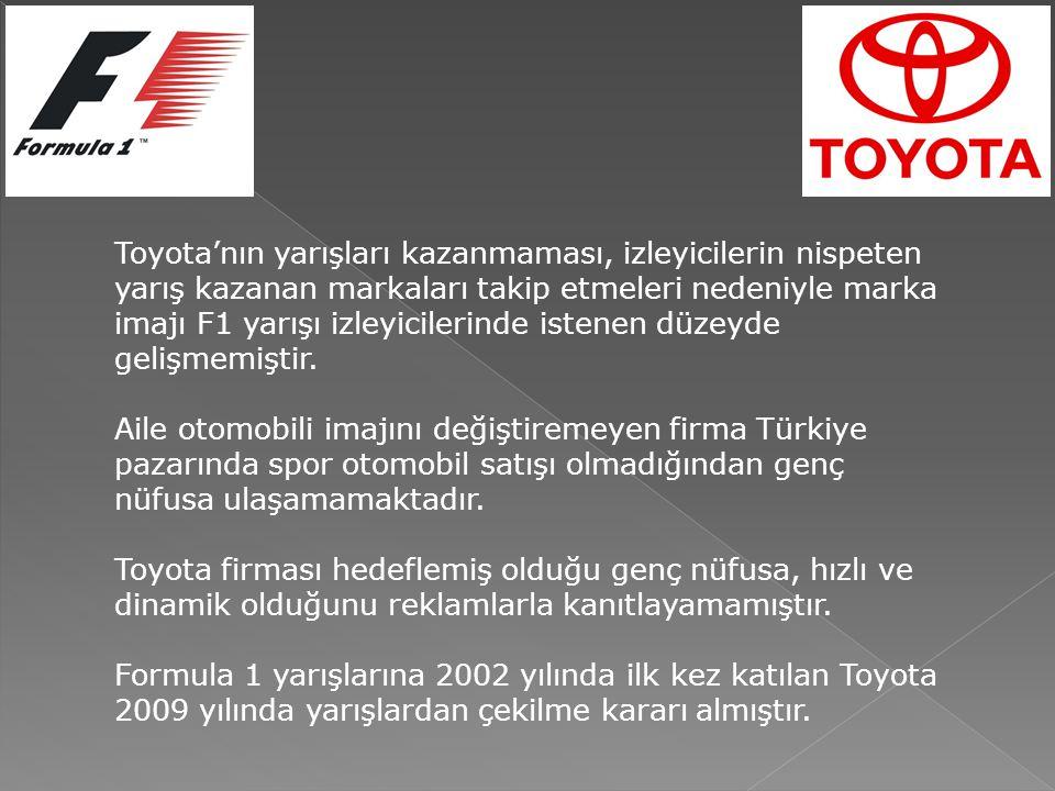 Toyota'nın yarışları kazanmaması, izleyicilerin nispeten yarış kazanan markaları takip etmeleri nedeniyle marka imajı F1 yarışı izleyicilerinde istenen düzeyde gelişmemiştir.