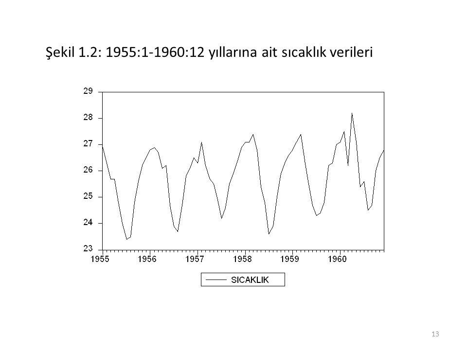 Şekil 1.2: 1955:1-1960:12 yıllarına ait sıcaklık verileri