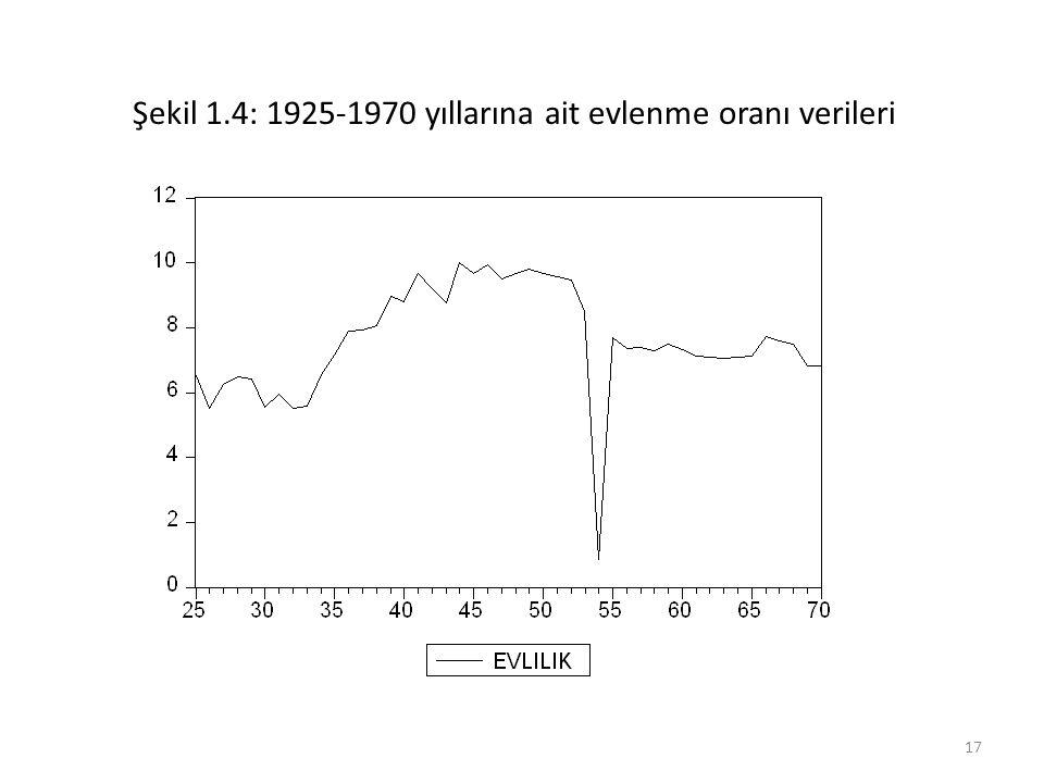 Şekil 1.4: 1925-1970 yıllarına ait evlenme oranı verileri