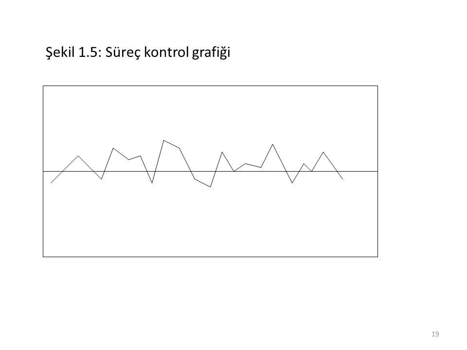 Şekil 1.5: Süreç kontrol grafiği