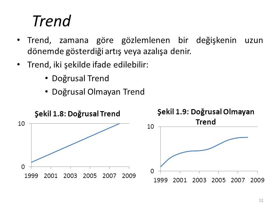 Trend Trend, zamana göre gözlemlenen bir değişkenin uzun dönemde gösterdiği artış veya azalışa denir.