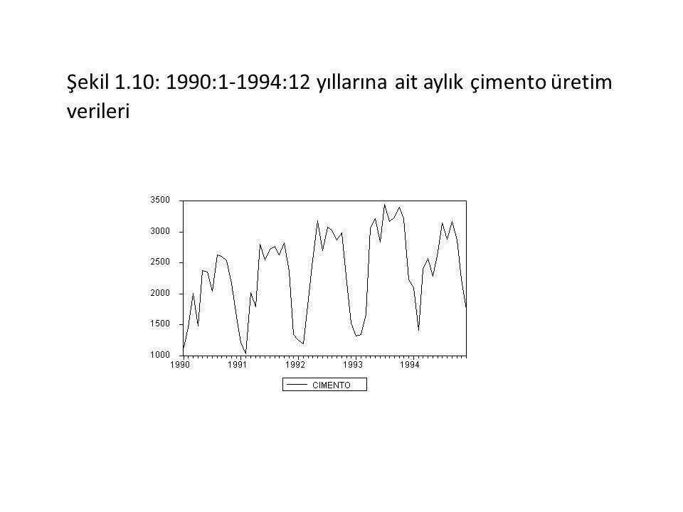 Şekil 1.10: 1990:1-1994:12 yıllarına ait aylık çimento üretim verileri