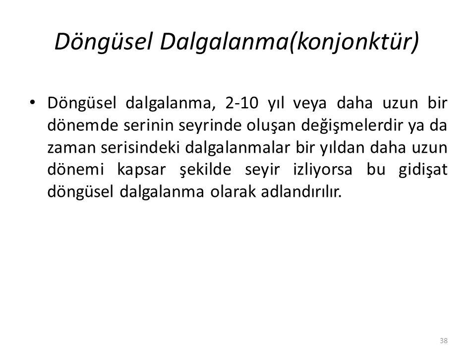 Döngüsel Dalgalanma(konjonktür)