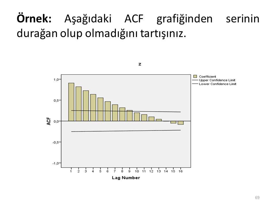 Örnek: Aşağıdaki ACF grafiğinden serinin durağan olup olmadığını tartışınız.
