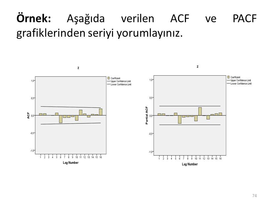 Örnek: Aşağıda verilen ACF ve PACF grafiklerinden seriyi yorumlayınız.