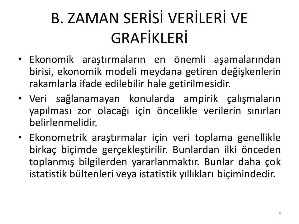 B. ZAMAN SERİSİ VERİLERİ VE GRAFİKLERİ
