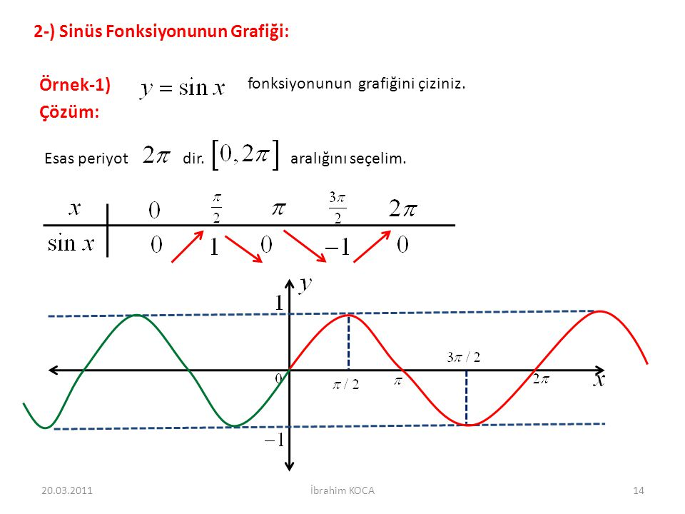 2-) Sinüs Fonksiyonunun Grafiği: