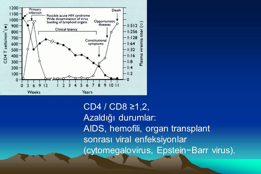 CD4 / CD8 ≥1,2, Azaldığı durumlar: AIDS, hemofili, organ transplant. sonrası viral enfeksiyonlar.