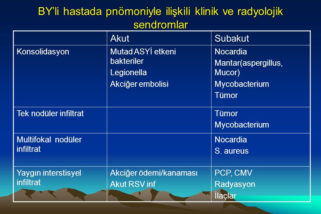 BY'li hastada pnömoniyle ilişkili klinik ve radyolojik sendromlar