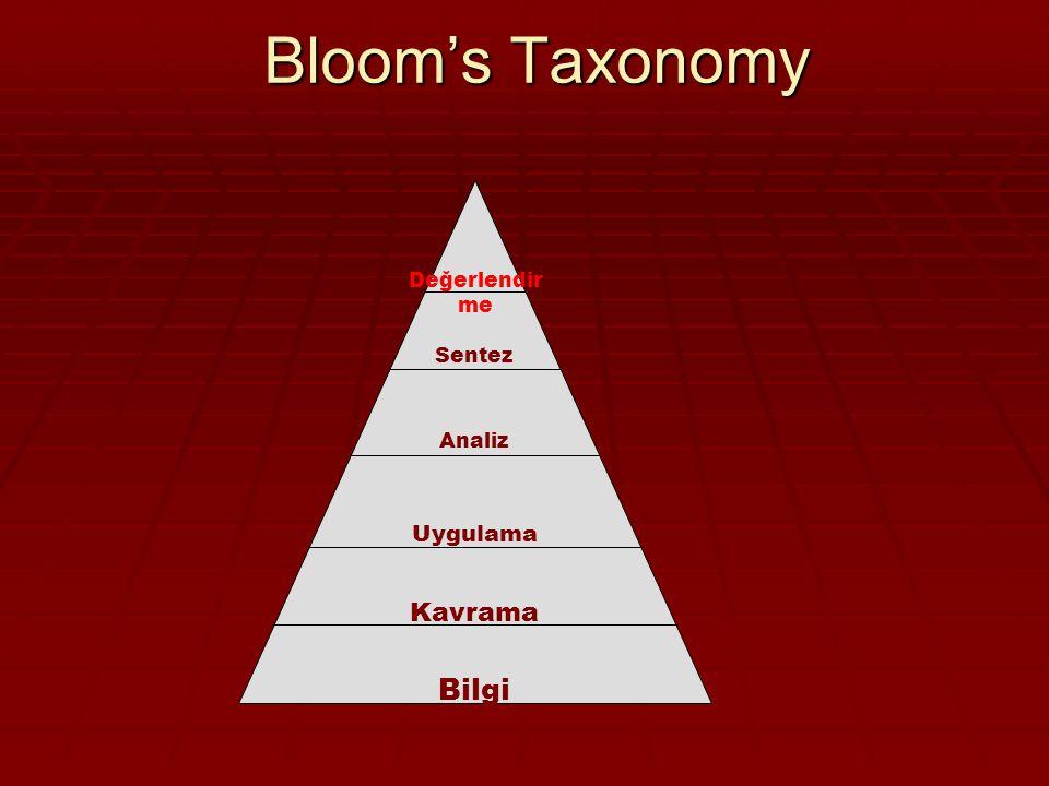 Bloom's Taxonomy Değerlendirme Sentez Analiz Uygulama Kavrama Bilgi