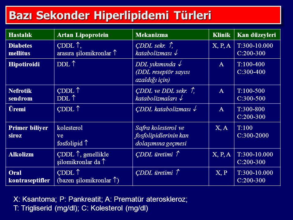 Bazı Sekonder Hiperlipidemi Türleri