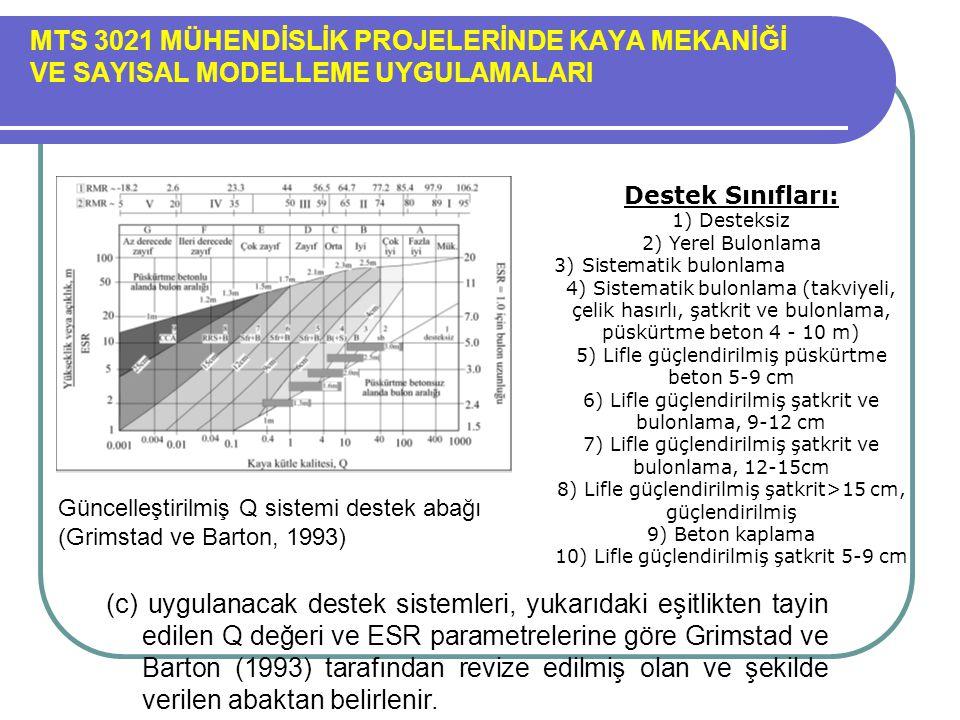 MTS 3021 MÜHENDİSLİK PROJELERİNDE KAYA MEKANİĞİ VE SAYISAL MODELLEME UYGULAMALARI
