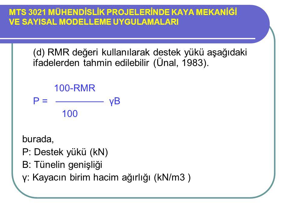 γ: Kayacın birim hacim ağırlığı (kN/m3 )