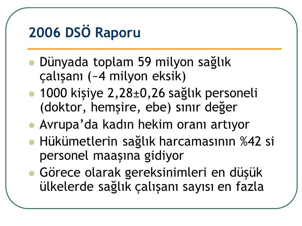 2006 DSÖ Raporu Dünyada toplam 59 milyon sağlık çalışanı (~4 milyon eksik) 1000 kişiye 2,28±0,26 sağlık personeli (doktor, hemşire, ebe) sınır değer.