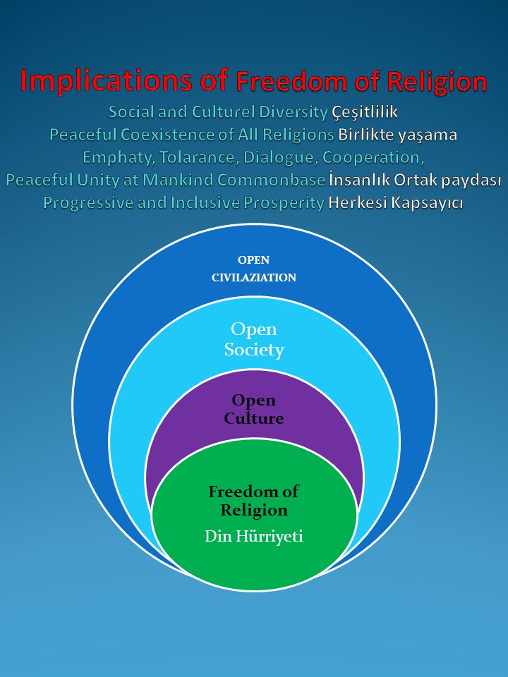 Implications of Freedom of Religion Social and Culturel Diversity Çeşitlilik Peaceful Coexistence of All Religions Birlikte yaşama Emphaty, Tolarance, Dialogue, Cooperation, Peaceful Unity at Mankind Commonbase İnsanlık Ortak paydası Progressive and Inclusive Prosperity Herkesi Kapsayıcı