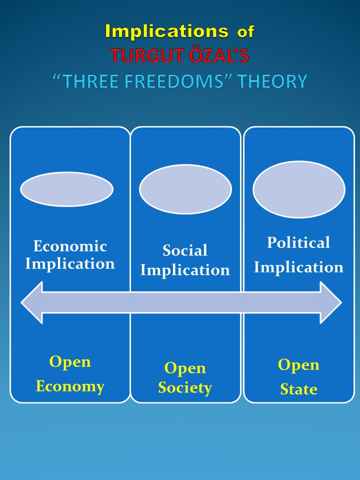 Implications of TURGUT ÖZAL'S THREE FREEDOMS THEORY