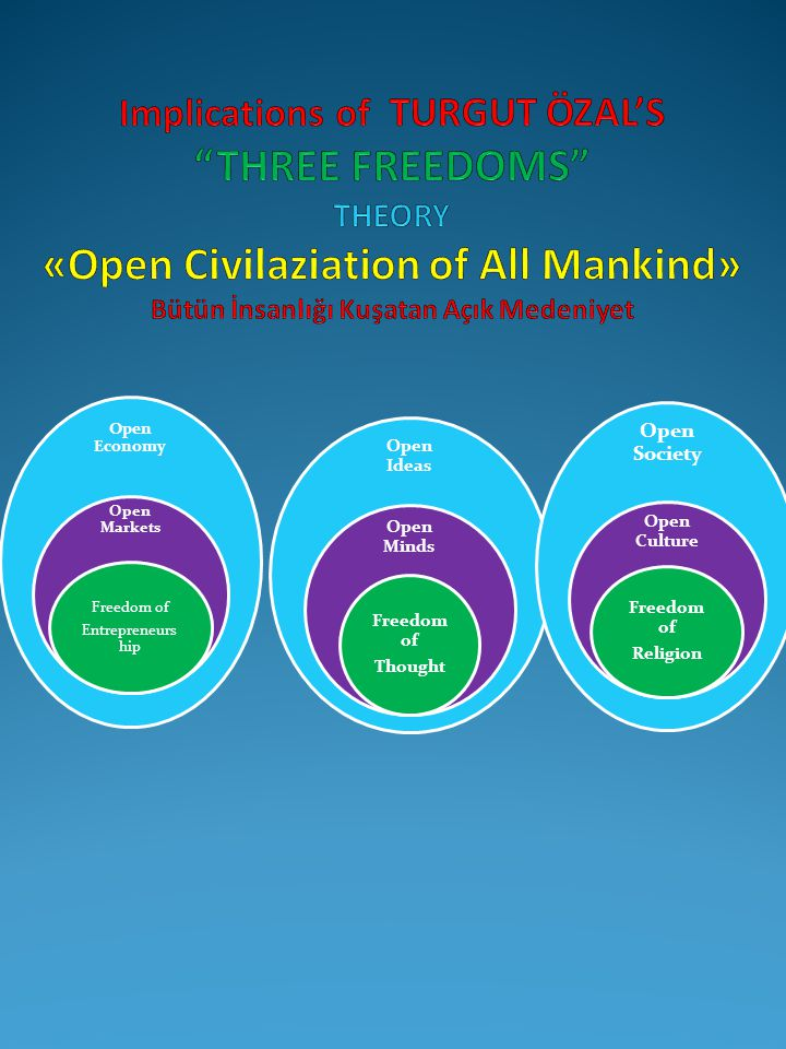 Implications of TURGUT ÖZAL'S THREE FREEDOMS THEORY «Open Civilaziation of All Mankind» Bütün İnsanlığı Kuşatan Açık Medeniyet