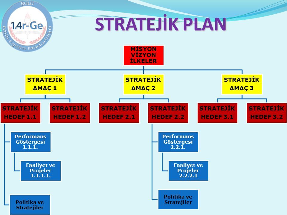 STRATEJİK PLAN Performans Göstergesi 1.1.1.