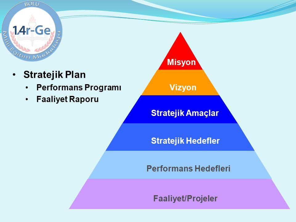 Stratejik Plan Misyon Performans Programı Faaliyet Raporu Vizyon