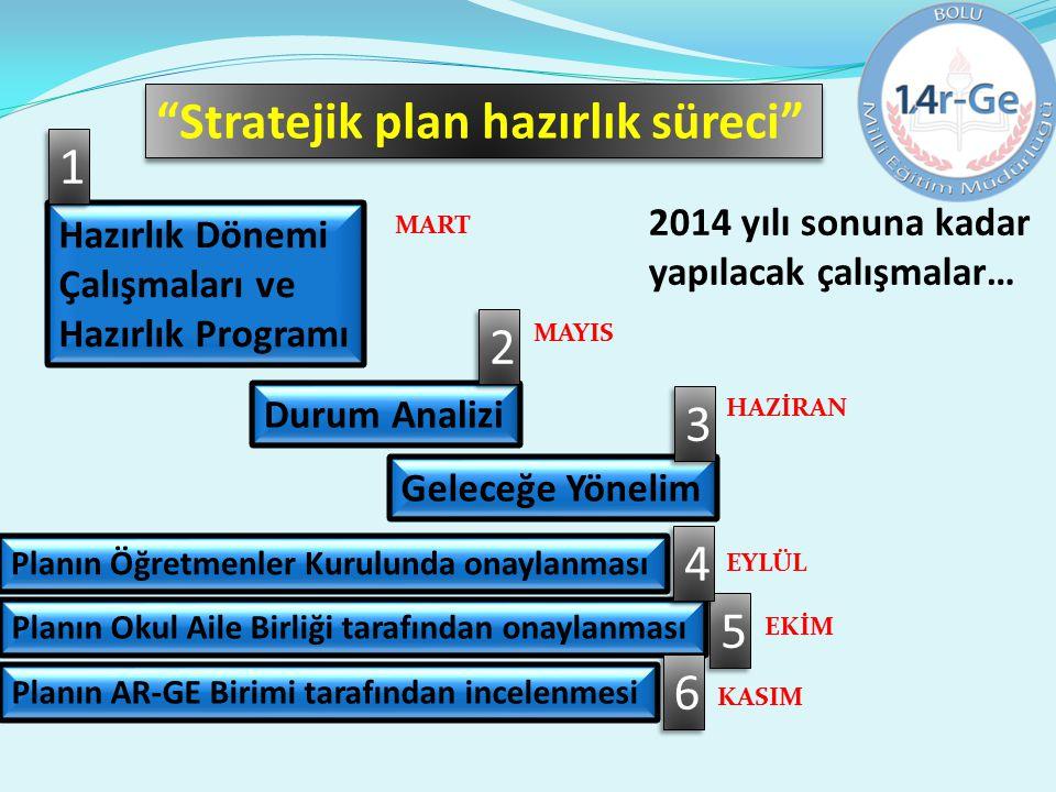 Stratejik plan hazırlık süreci 1
