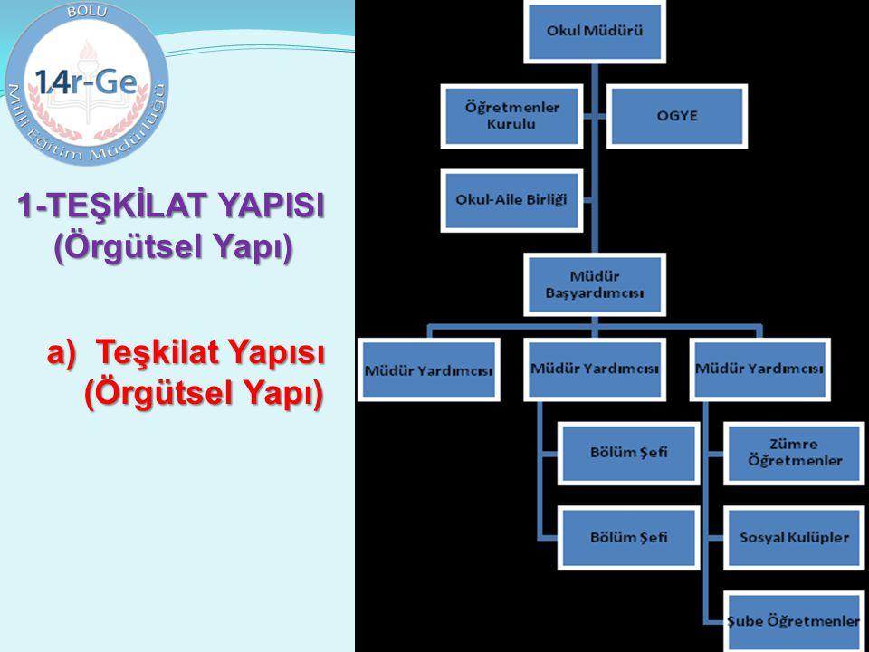 1-TEŞKİLAT YAPISI (Örgütsel Yapı) Teşkilat Yapısı (Örgütsel Yapı)