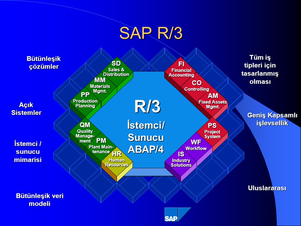 R/3 SAP R/3 İstemci/ Sunucu ABAP/4 FI CO AM PS WF IS MM HR SD PP QM PM