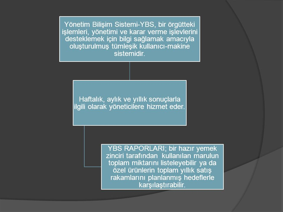 Yönetim Bilişim Sistemi-YBS, bir örgütteki işlemleri, yönetimi ve karar verme işlevlerini desteklemek için bilgi sağlamak amacıyla oluşturulmuş tümleşik kullanıcı-makine sistemidir.