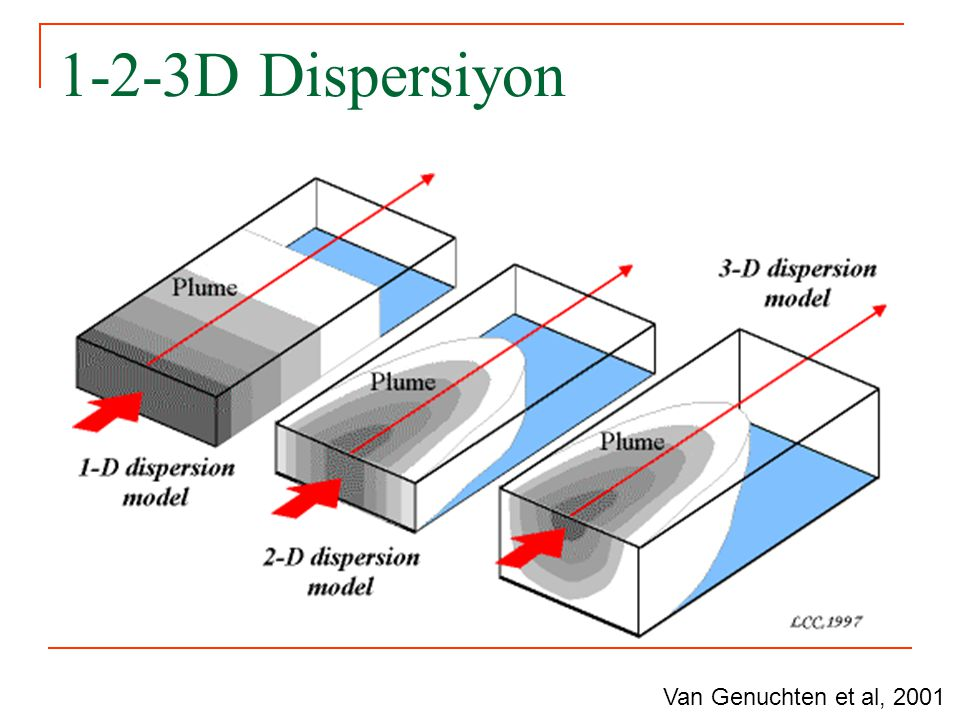 1-2-3D Dispersiyon Van Genuchten et al, 2001