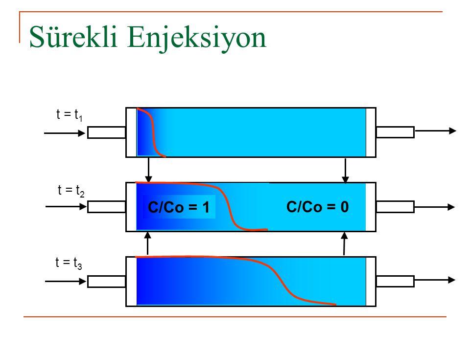 Sürekli Enjeksiyon t = t1 t = t2 C/Co = 1 C/Co = 0 t = t3