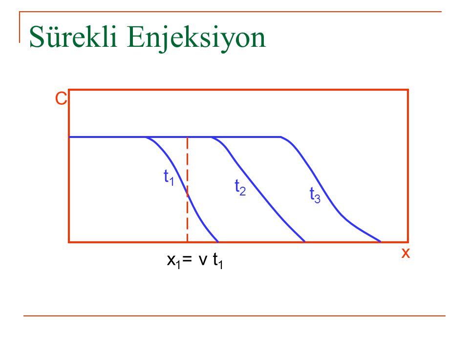 Sürekli Enjeksiyon C t1 t2 t3 x x1= v t1