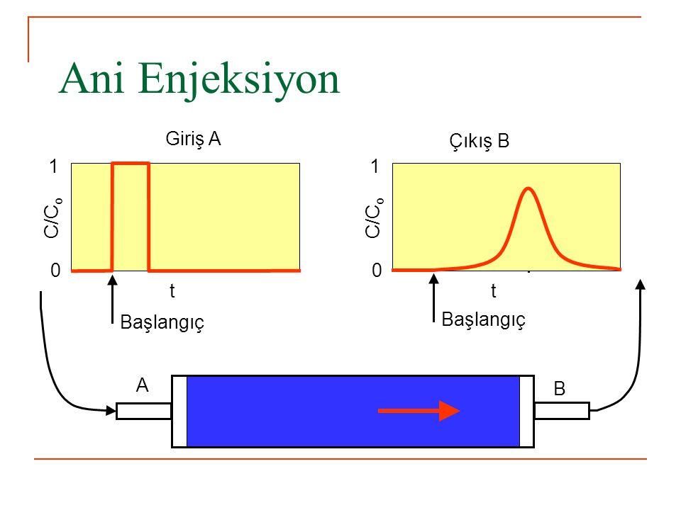 Ani Enjeksiyon Giriş A Çıkış B t C/Co 1 Başlangıç t C/Co 1 Başlangıç A