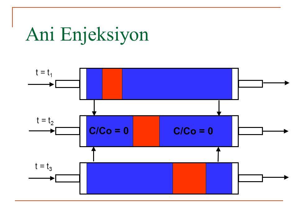 Ani Enjeksiyon t = t1 t = t2 t = t3 C/Co = 0