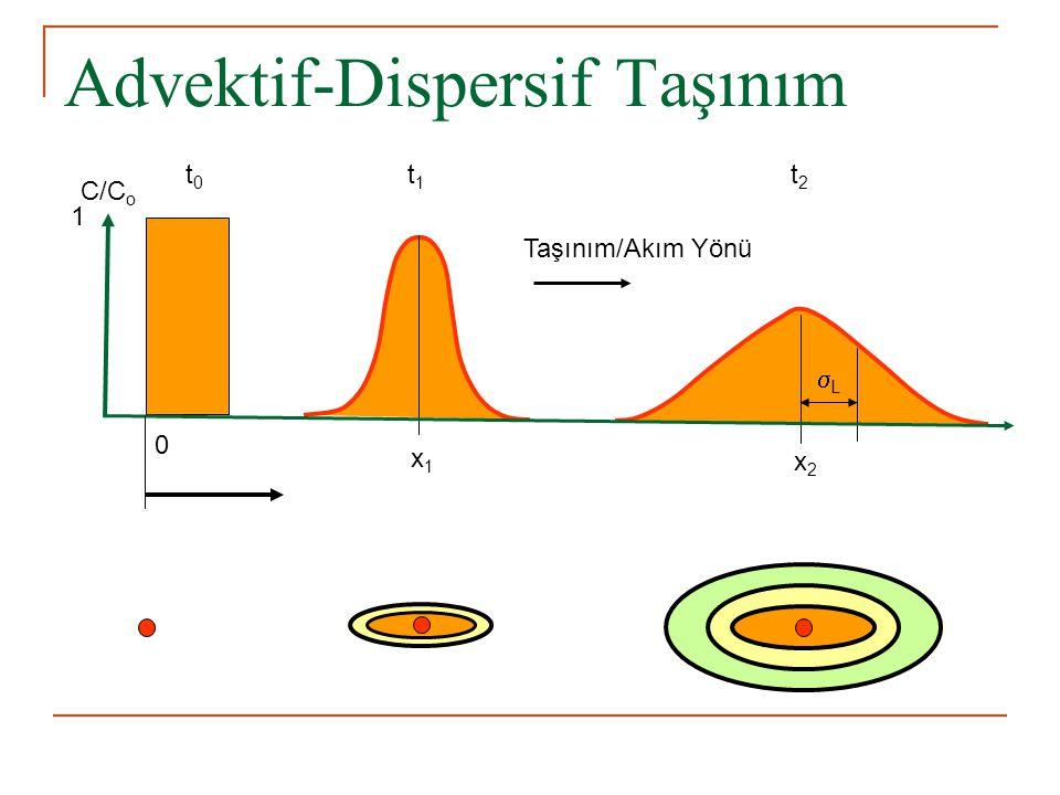 Advektif-Dispersif Taşınım