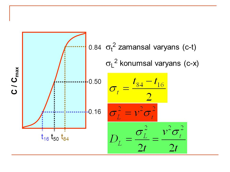 st2 zamansal varyans (c-t) sL2 konumsal varyans (c-x)