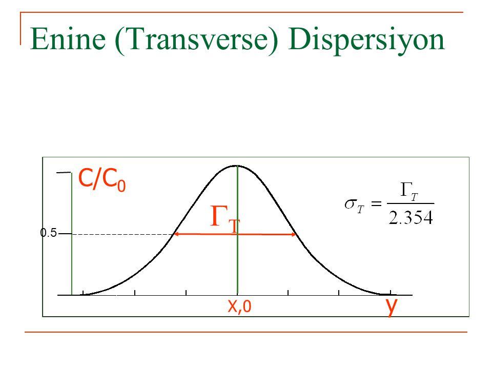 Enine (Transverse) Dispersiyon