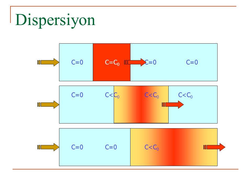 Dispersiyon C=0 C=C0 C=0 C<C0 C<C0 C<C0 C=0 C=0 C<C0
