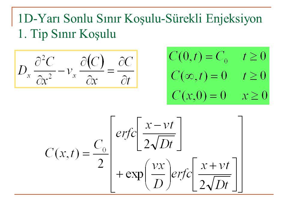 1D-Yarı Sonlu Sınır Koşulu-Sürekli Enjeksiyon 1. Tip Sınır Koşulu