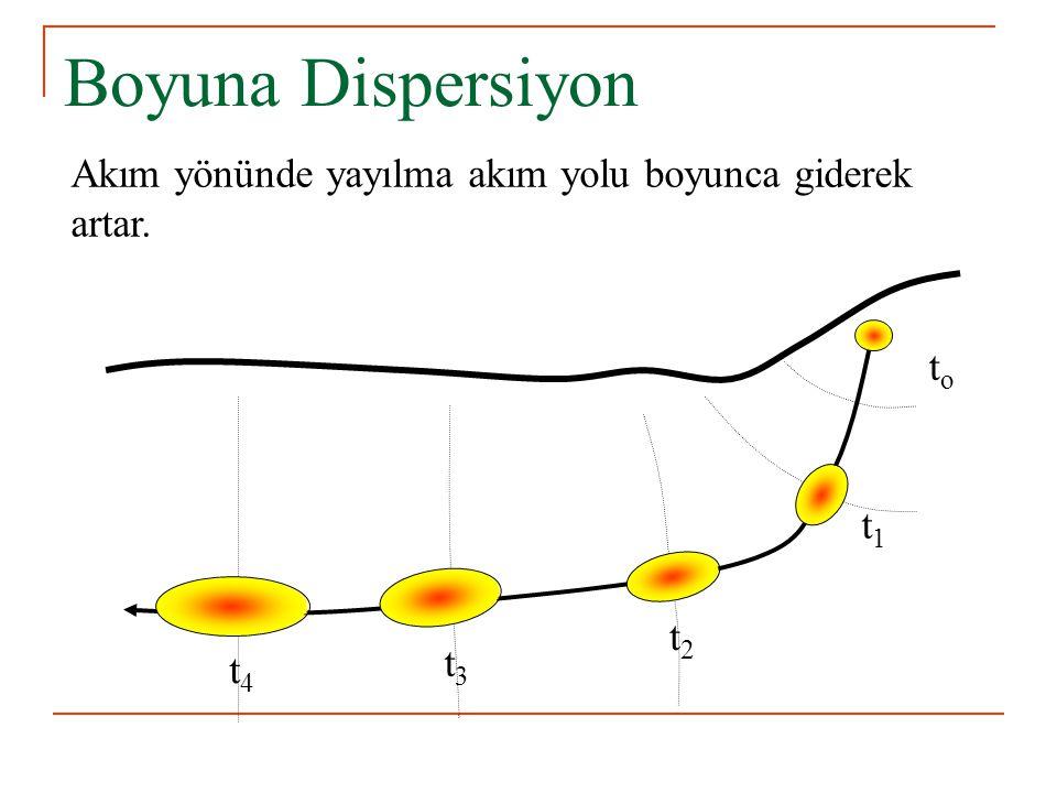 Boyuna Dispersiyon Akım yönünde yayılma akım yolu boyunca giderek artar. to t1 t2 t4 t3