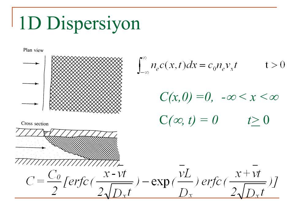 1D Dispersiyon C(x,0) =0, - < x < C(, t) = 0 t> 0
