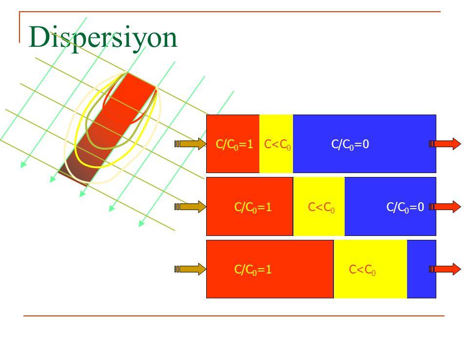 Dispersiyon C/C0=1 C<C0 C/C0=0 C/C0=1 C/C0=0 C<C0 C/C0=1 C<C0