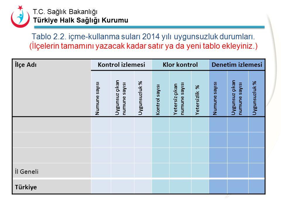 Tablo 2. 2. içme-kullanma suları 2014 yılı uygunsuzluk durumları