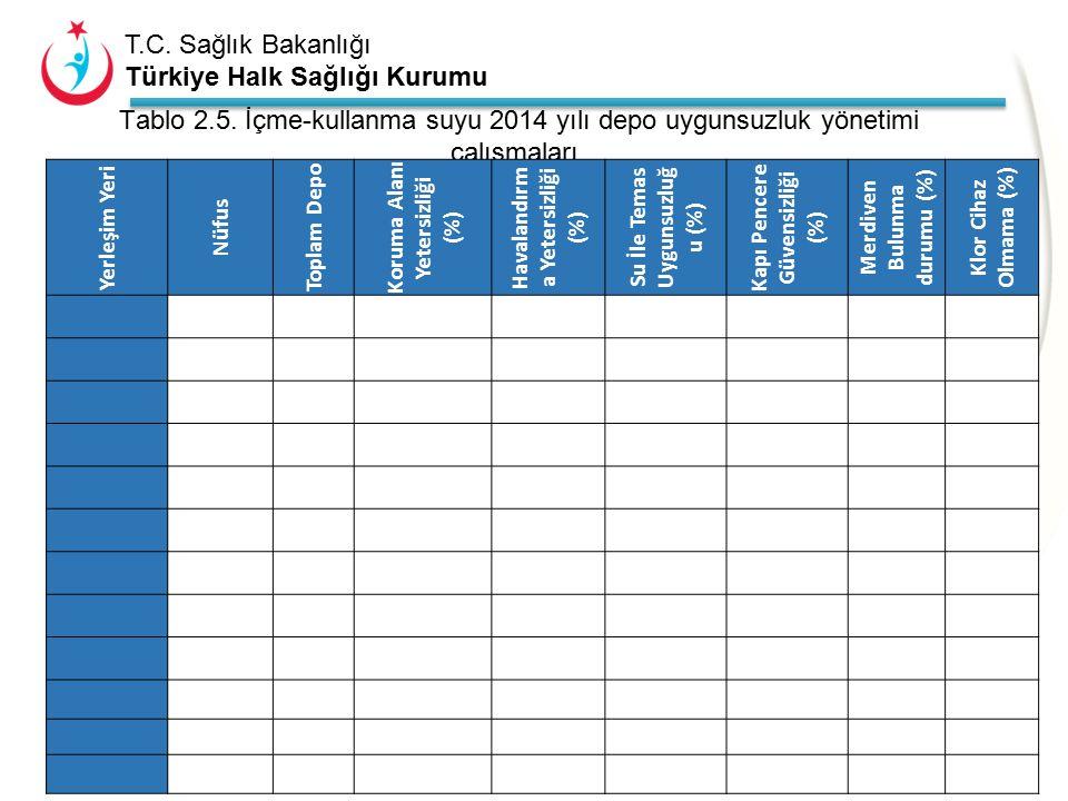 Tablo 2.5. İçme-kullanma suyu 2014 yılı depo uygunsuzluk yönetimi çalışmaları. (İlçelerin tamamını yazacak kadar satır ya da yeni tablo ekleyiniz.)