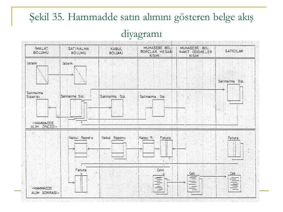 Şekil 35. Hammadde satın alımını gösteren belge akış diyagramı
