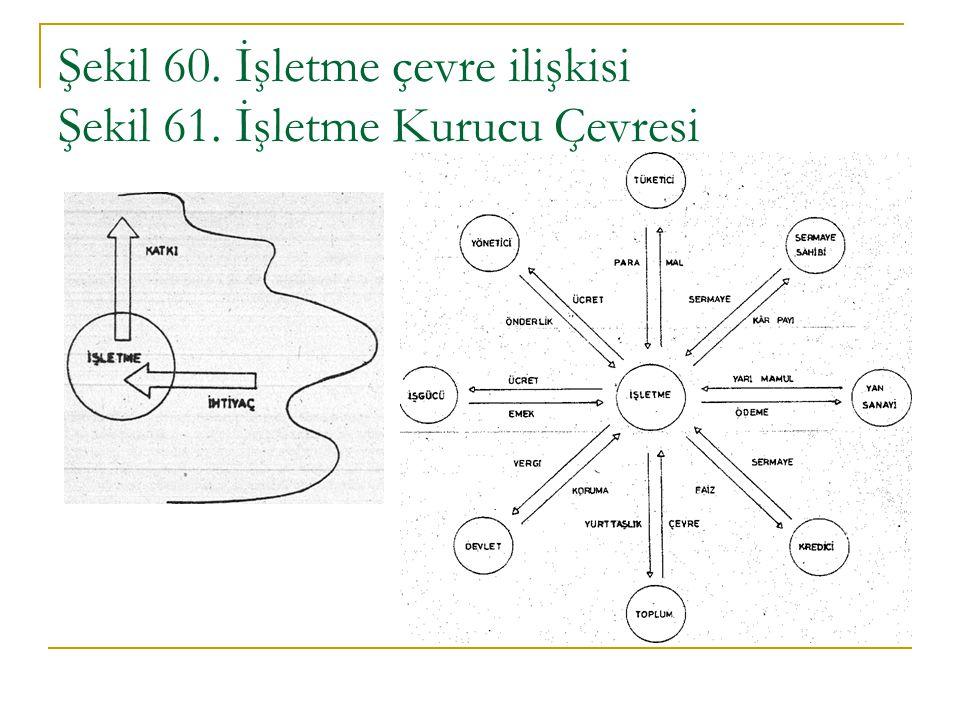 Şekil 60. İşletme çevre ilişkisi Şekil 61. İşletme Kurucu Çevresi