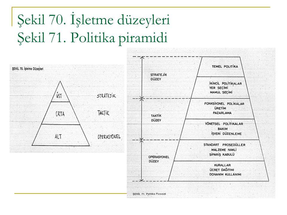 Şekil 70. İşletme düzeyleri Şekil 71. Politika piramidi
