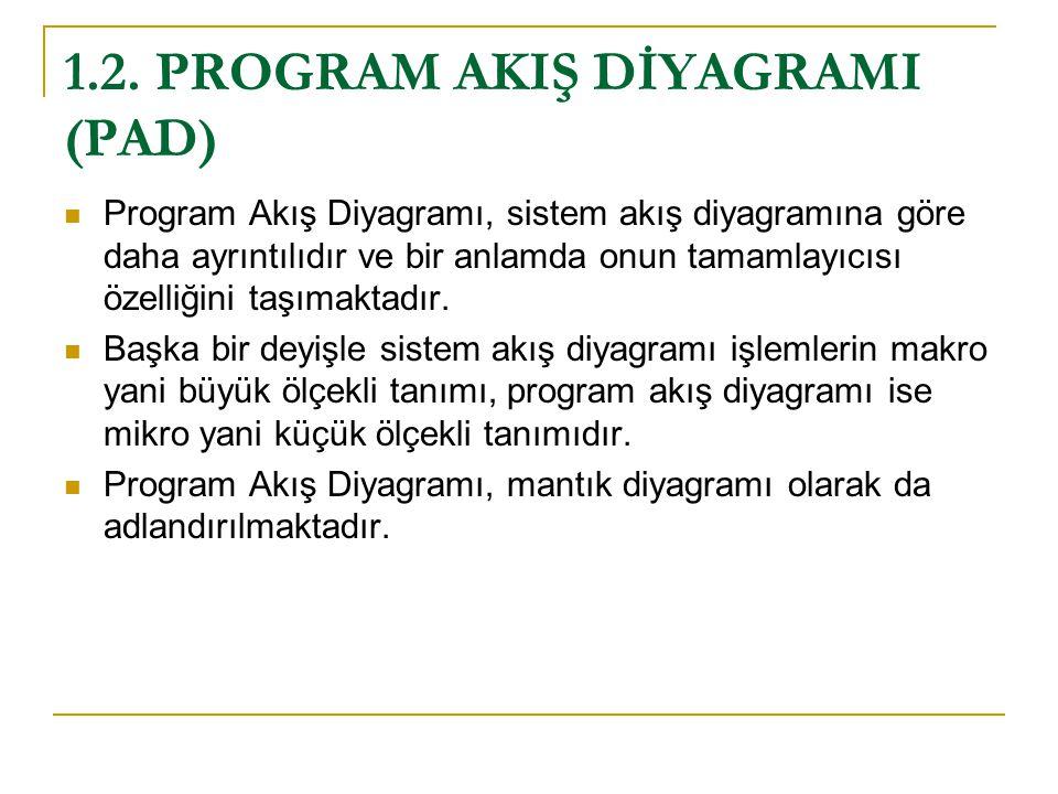 1.2. PROGRAM AKIŞ DİYAGRAMI (PAD)