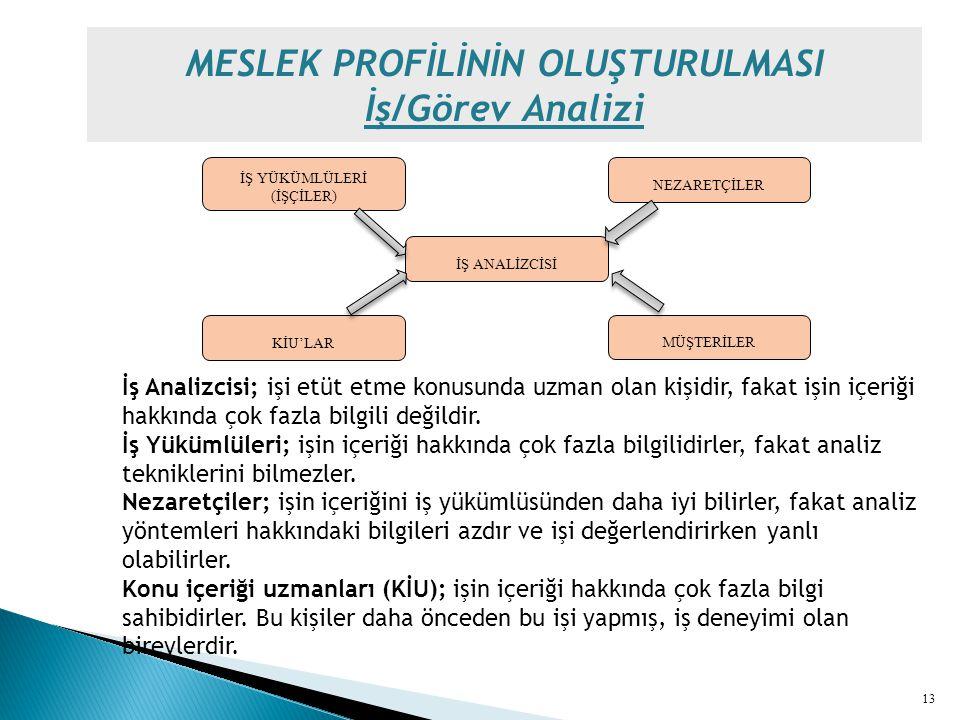 MESLEK PROFİLİNİN OLUŞTURULMASI İş/Görev Analizi